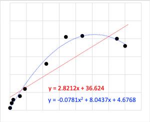Excelの多項式近似をVBAで。   panchreston